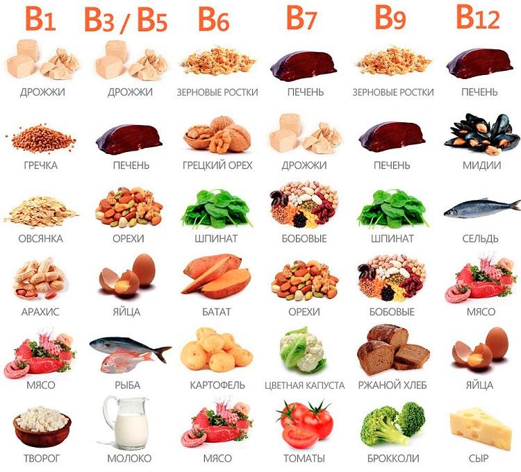 Таблица продуктов с высоким содержанием витаминов группы В